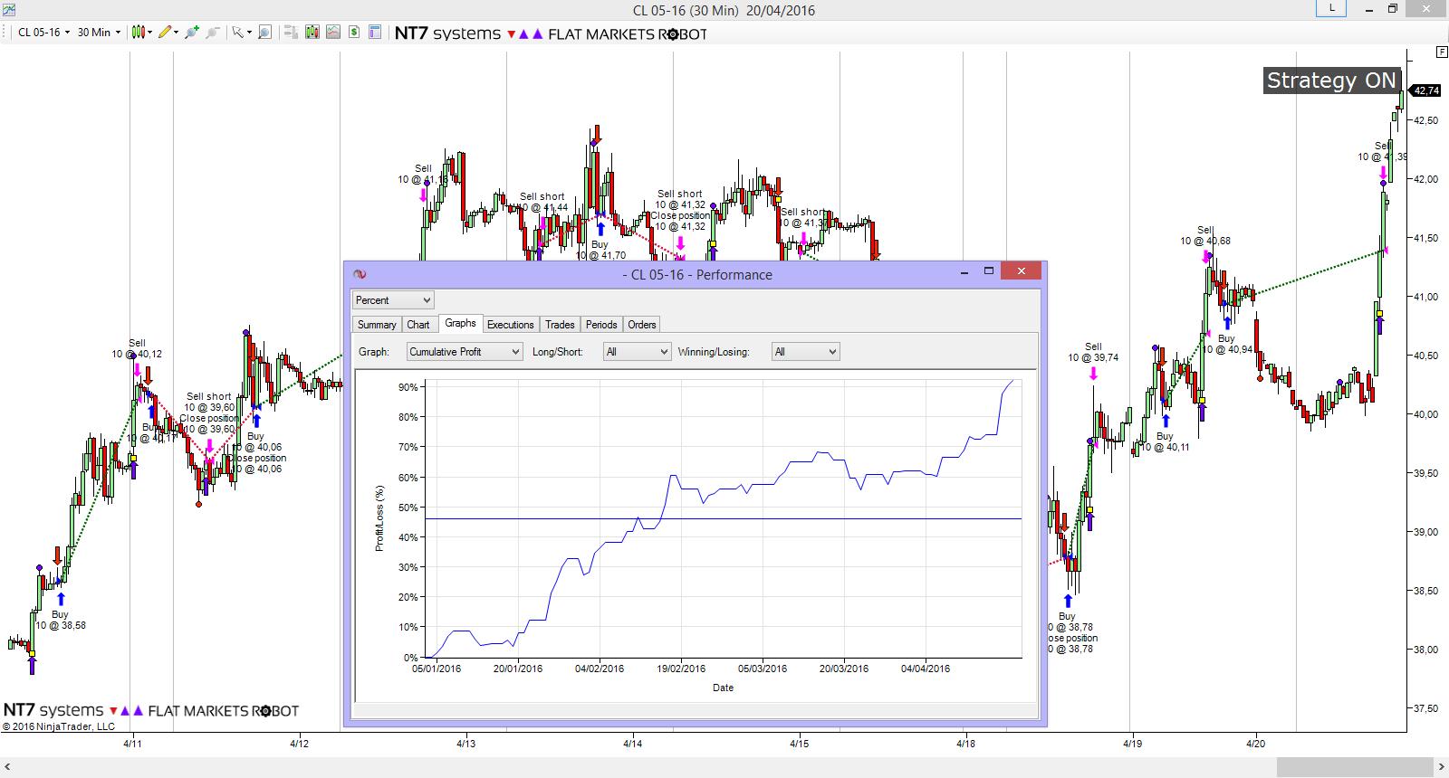 sistema-flat-markets-robot-CL-30m-performance-27-4-16